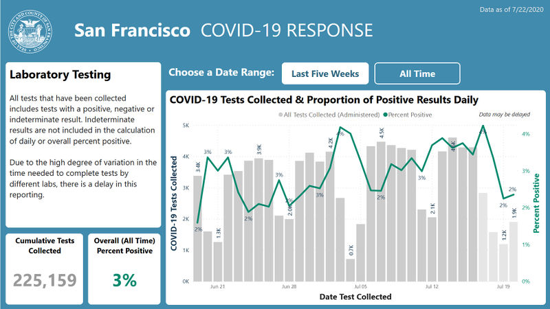 SF-Covid-response-chart-through-July-22.jpg